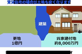 2.賃貸物件として人に貸すとさらに資産評価減できます