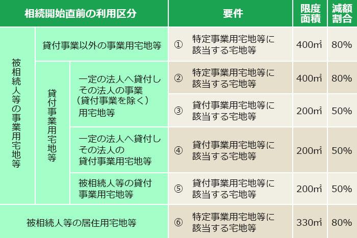 3.特例措置で相続税評価額を減額