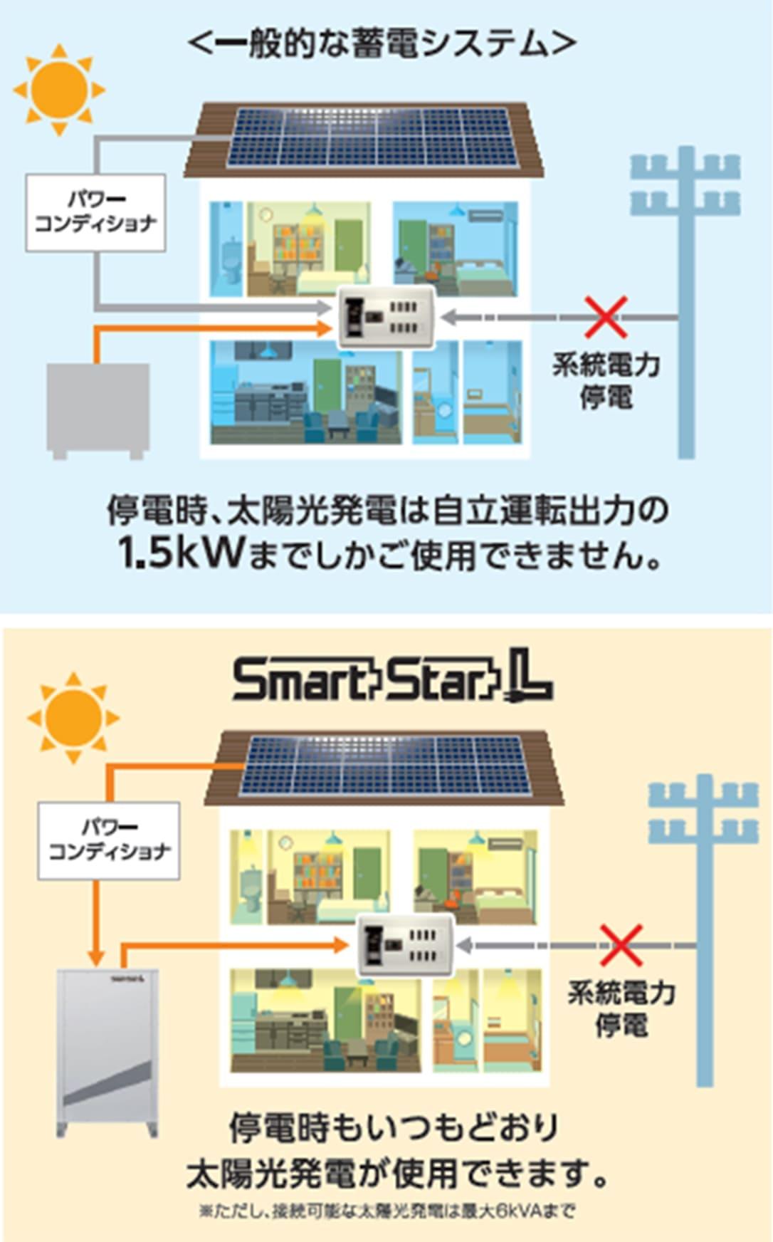 太陽光発電システムの性能を停電時でも最大限に発揮させる機能を完備